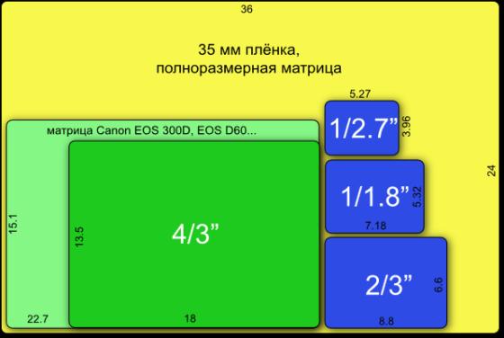 DC_SensorsSizes-560x376
