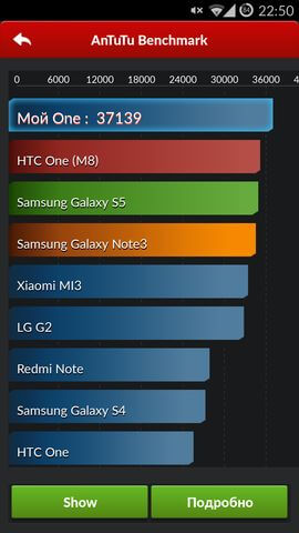 AnTuTu результаты OnePlus One