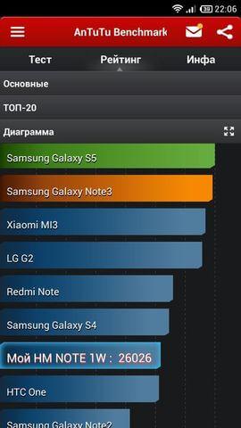 Xiaomi Redmi Note результаты Antutu X