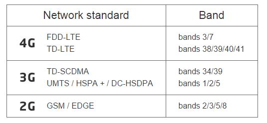 поддерживаемые Xiaomi Mi Note стандарты сотовой сети