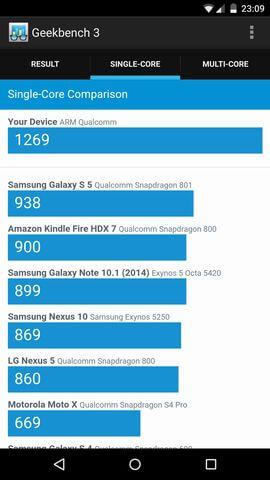 результат Geekbench 3 для Motorola Moto X Style