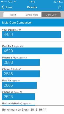 результат теста Geekbench 3 для Apple iPhone 6s