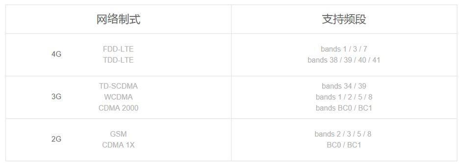 поддерживаемые полосы LTE в Xiaomi Mi4c