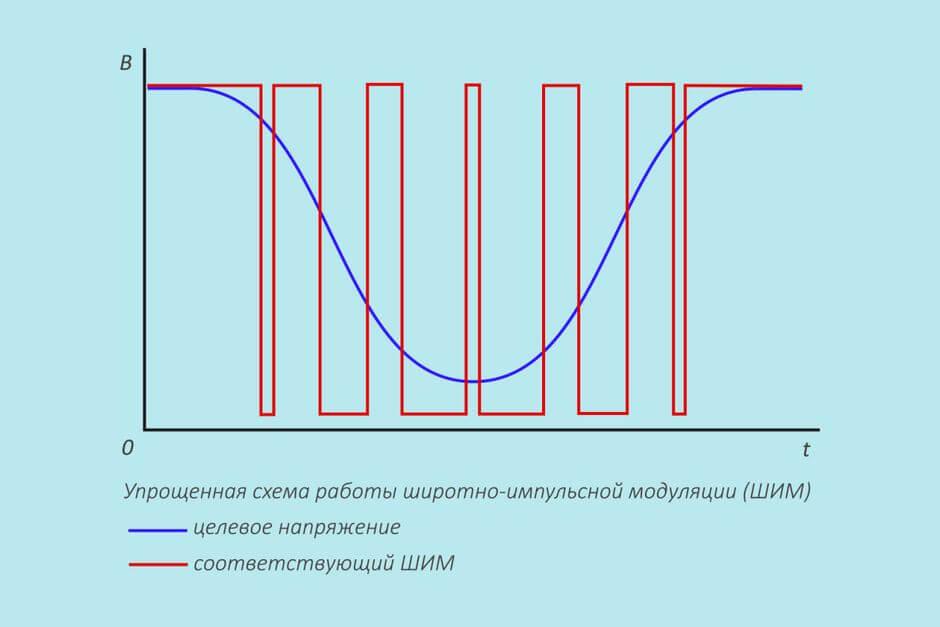 упрощенная схема работы широтно-импульсной модуляции (ШИМ)