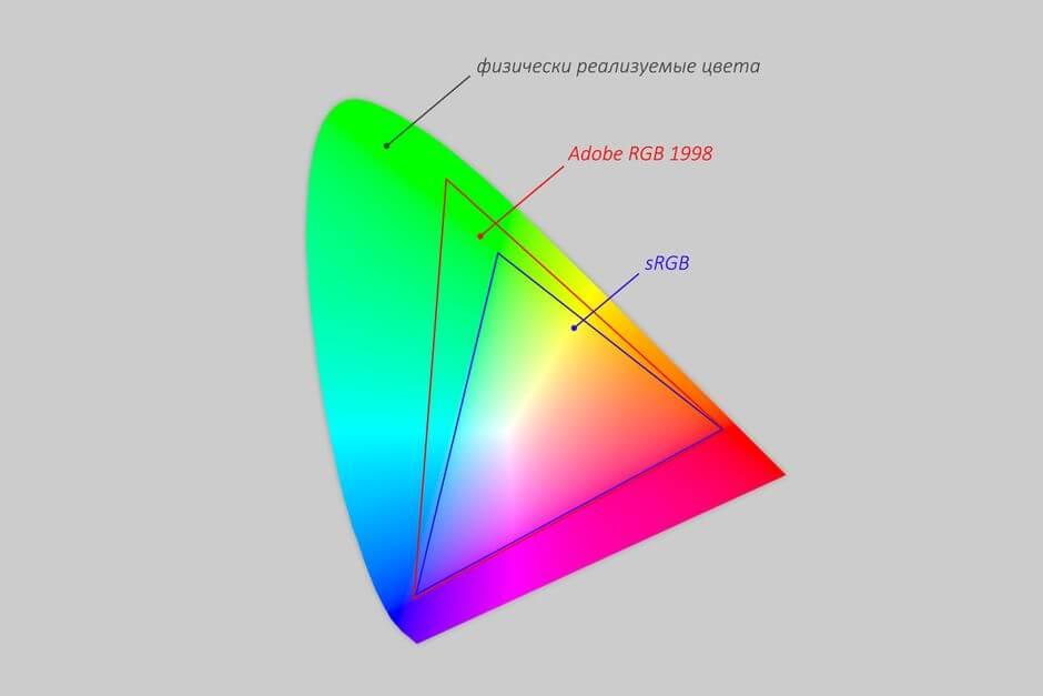 цветовой охват sRGB и Adobe RGB 1998